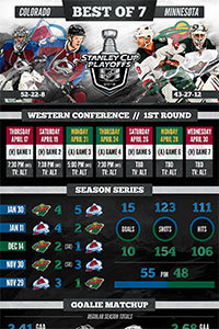 Colorado Avalanche Playoffs 2014 Round 1 Infographic Thumb