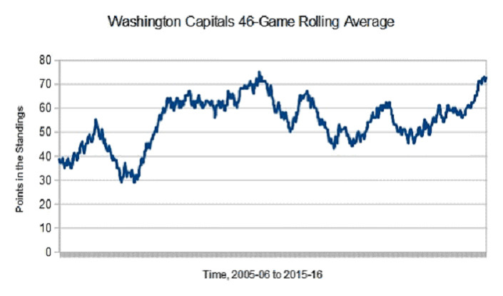 Caps46-gameaverage