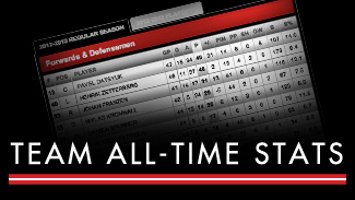 Team All-Time Stats